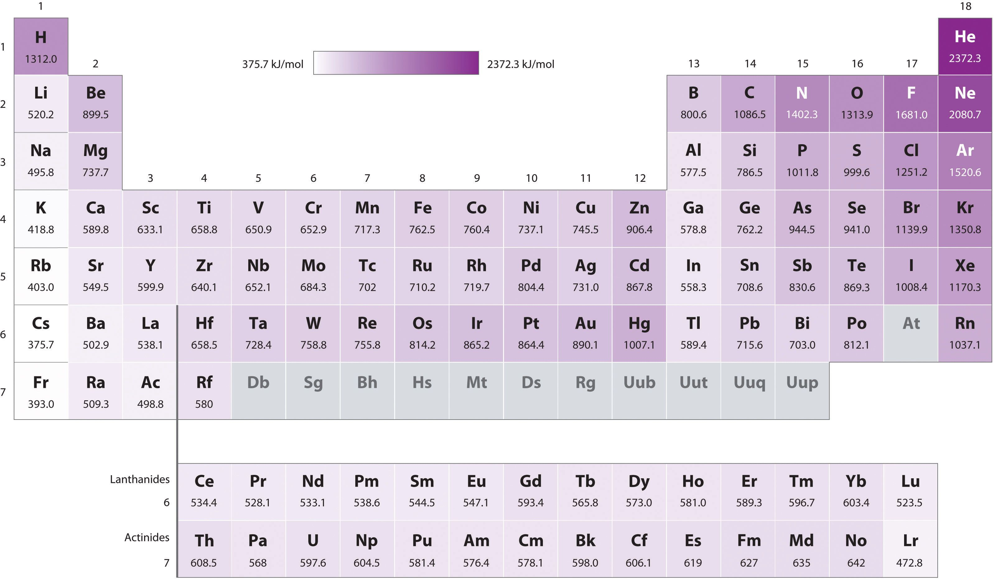 Electronegativity chart template this easytouse chart shows the ionization energy google search winterquarter urtaz Images