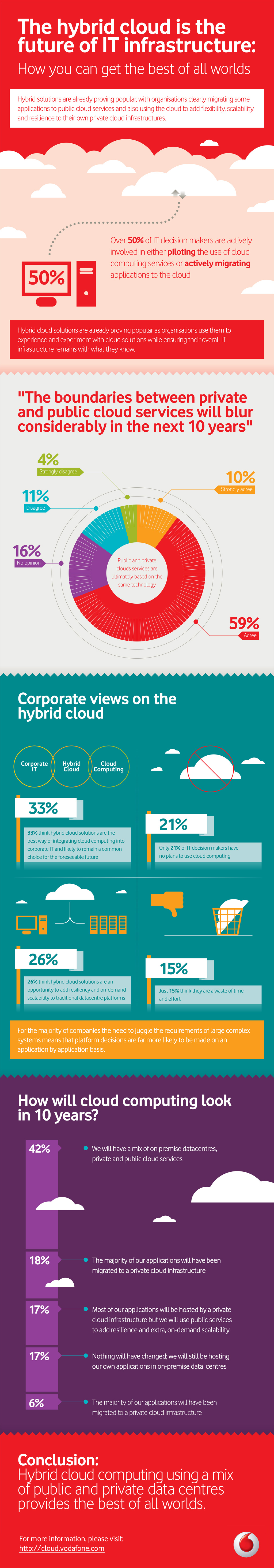 Hybrid Cloud Infographic Is The Hybrid Cloud The Future Of It Infrastructure Find Out What People Think For More I Hybrid Cloud Public Cloud Cloud Computing