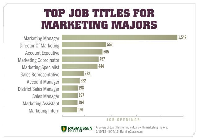 11 In-Demand Jobs You Can Do with a Marketing Degree - #marketing - marketing intern job description