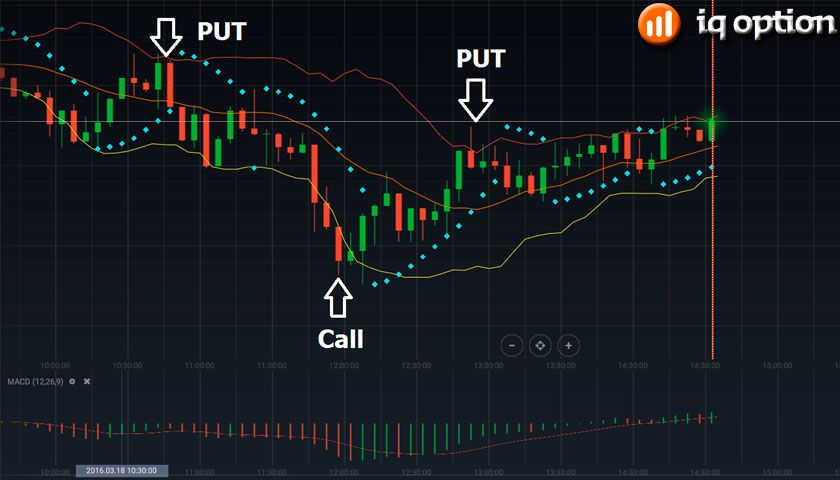 Pin By Options Trading Mastery On Binary Options Technical