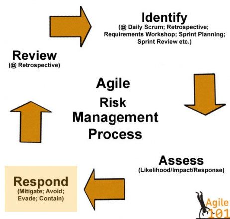 Agile Risk Management Process  Management Process In A Business