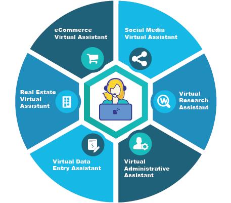 6 Main Types Of Virtual Assistant Va Virtual Assistant
