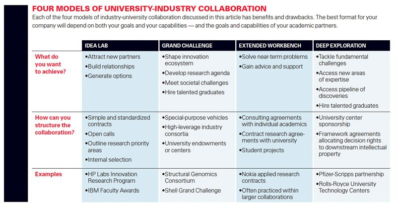 Four Models Of UniversityIndustry Collaboration  Book Report