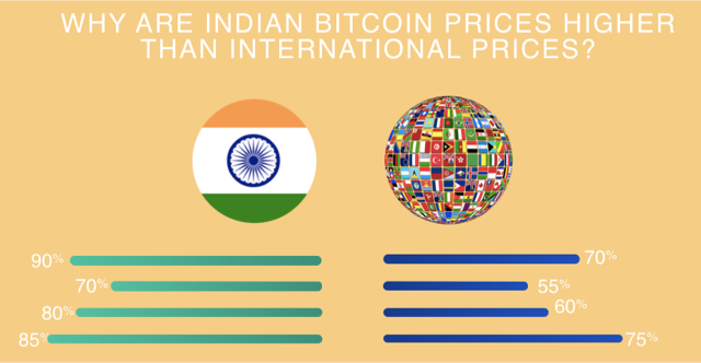 bitcoin rate in india