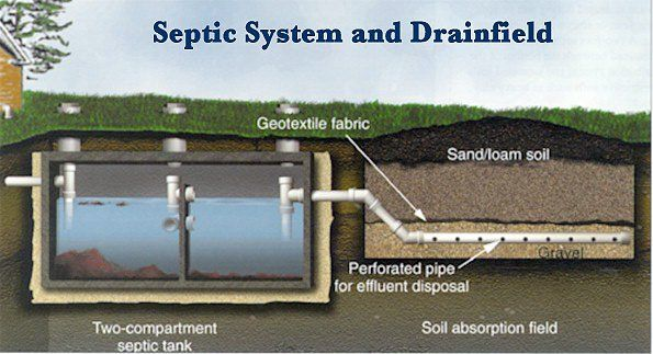 Things To Consider When Living Off The Grid Survival Life Sewer System Septic System Septic Tank