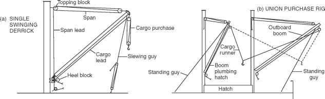 Derrick Rigs - Ship Construction