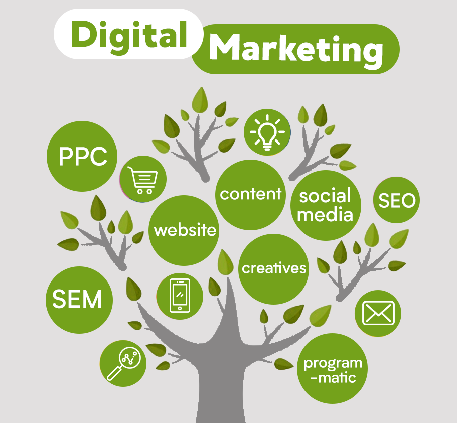 A #DigitalMarketing Tree For A Successful Campaign. How's