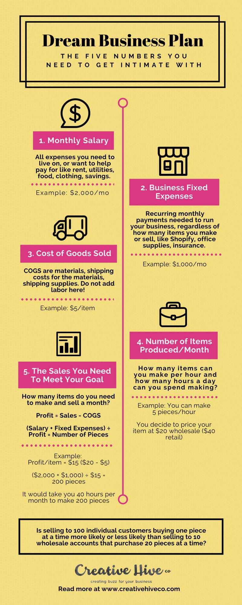 Dream Business Plan The 5 Numbers You Need To Get Intimate With Dream Business Business Planning Business Plan Template