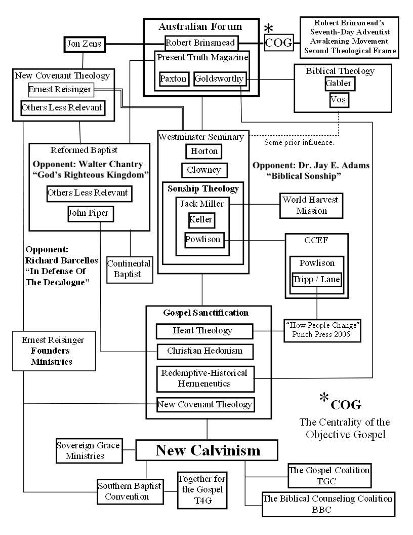 New Calvinist history | TANC Illustrations | Chart, Family