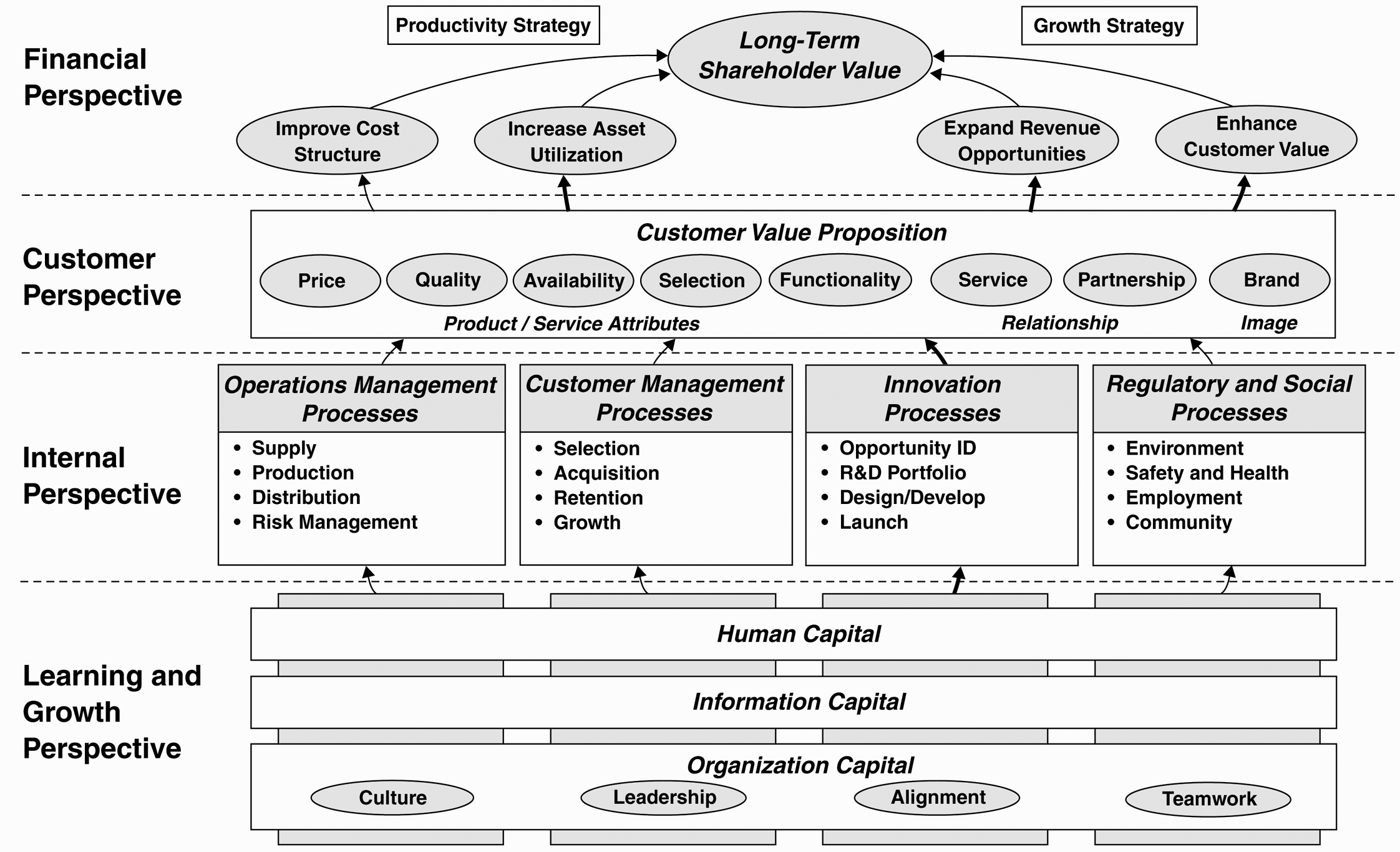 Strategy Map - a method to define strategic objectives for Balanced ...