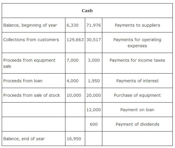 Analyzing movement of cash during the Operating Period
