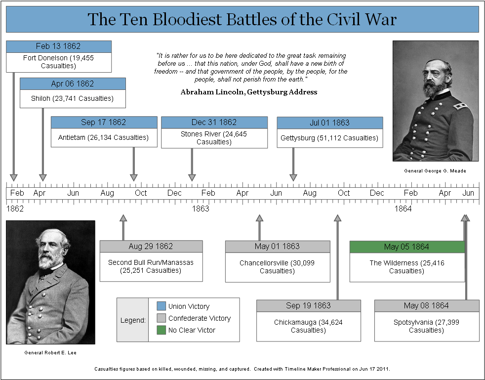 timeline maker professional sample charts civil war timeline