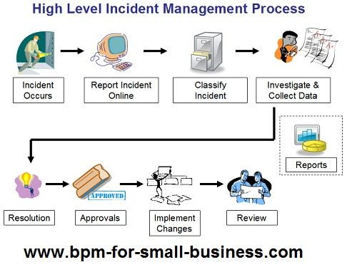 Risk and Incident Management Process Map - Business Automation - what is it incident report
