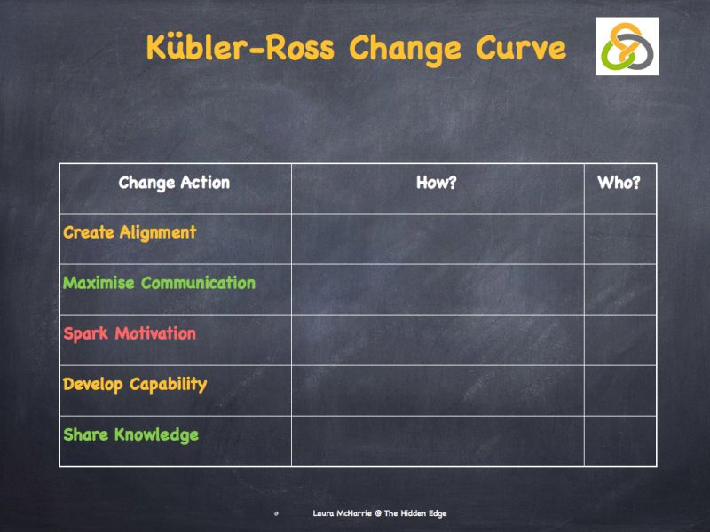 KublerRoss Change Curve Change, Business strategy