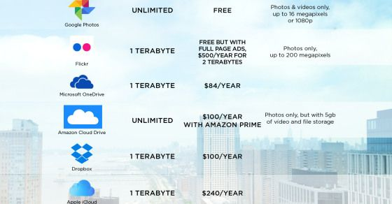 Google Photos Unlimited Free Storage Could Clobber Apple S Expensive Icloud Google Photos Free Storage Photo Storage