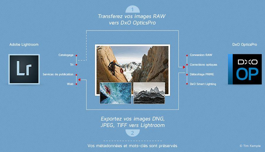 http://www.dxo.com/fr/photographie/communauté/tutoriels/optimiser-son-flux-de-travail-avec-dxo-opticspro-10-et-adobe