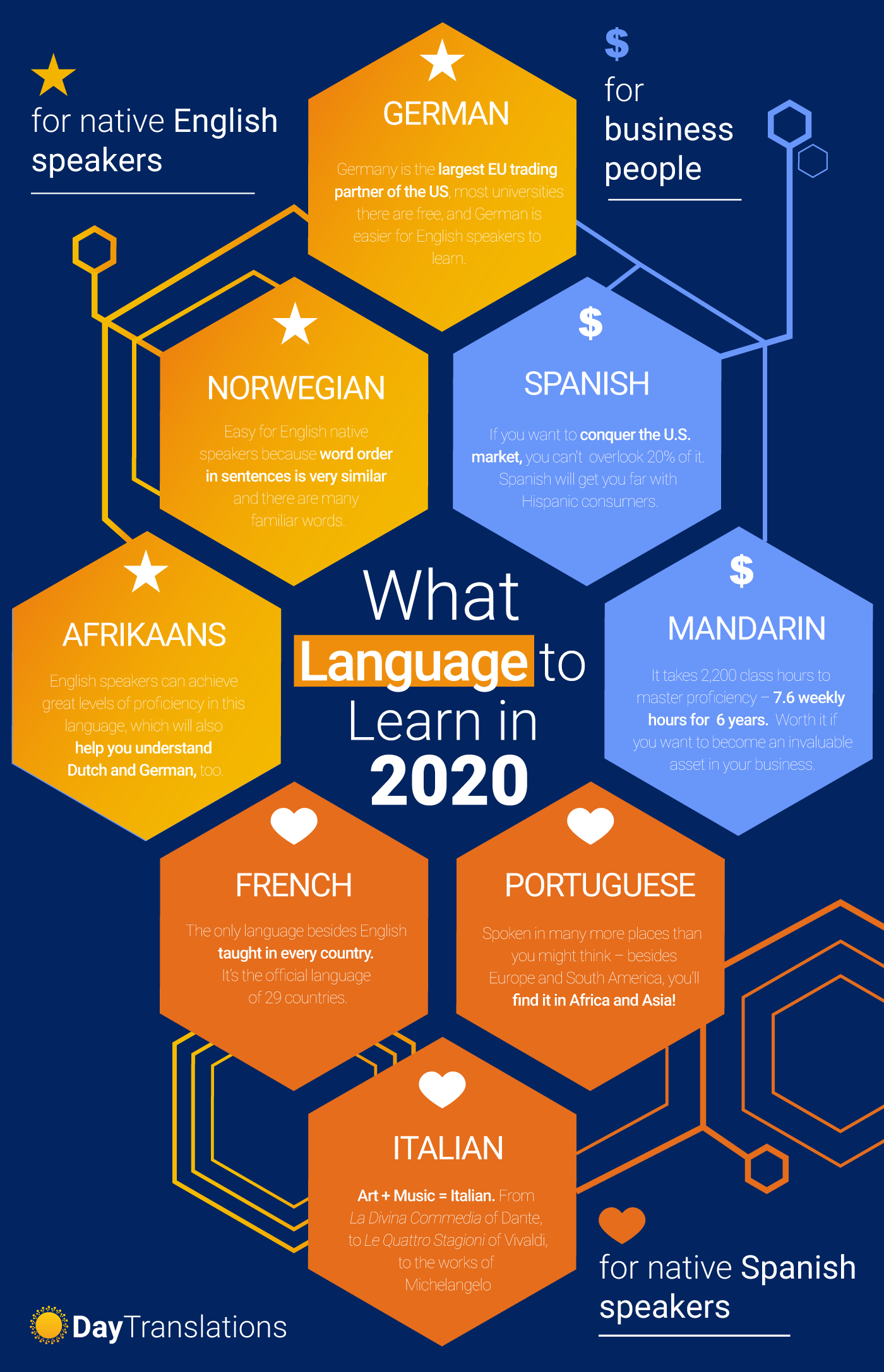 What Language Should I Learn 2020 In 2020 Language Learning
