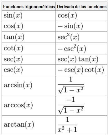 Derivadas trigonomtricas ejercicios resueltos clases de derivadas trigonomtricas ejercicios resueltos clases de matemticas ccuart Choice Image