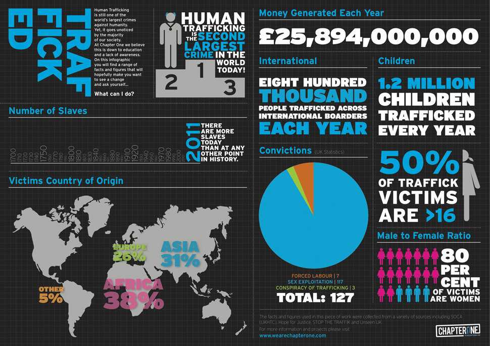 human trafficking infographic - Google Search | Human Trafficking ...