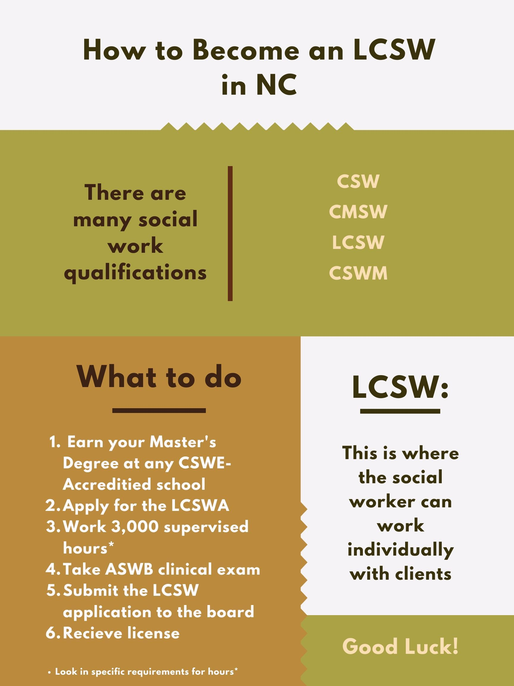 Lcsw Reference Guide In Nc Social Work Practice Social Work License Social Work Programs