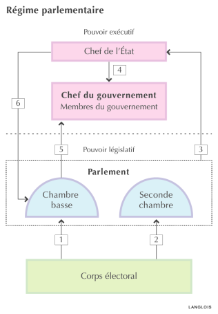 Regime Parlementaire Regime Politique Parlementaire Regime