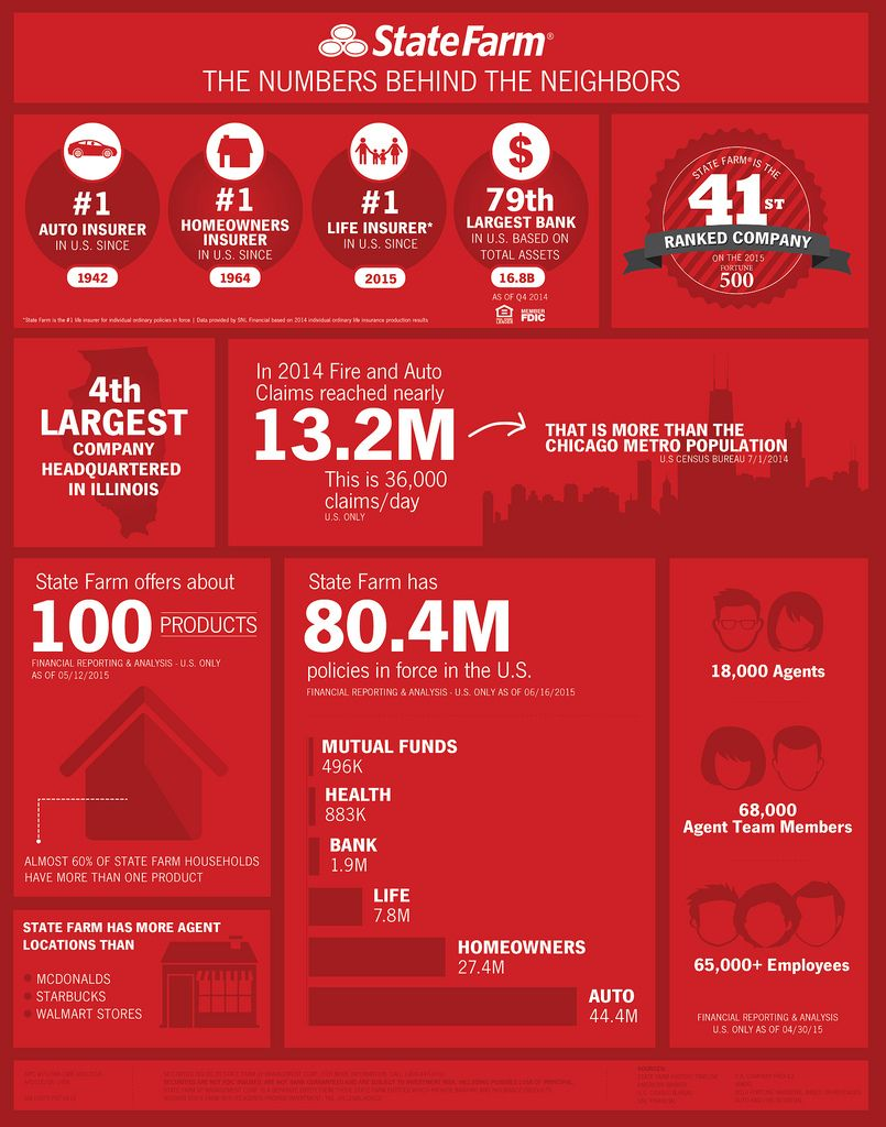 The Numbers Behind the Neighbors State farm insurance