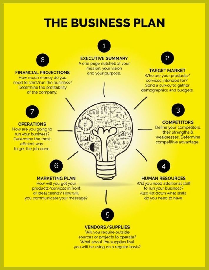 How To Write An Executive Summary For Your Business Plan Marketing Ideas To Grow B In 2020 Business Plan Infographic Writing A Business Plan Creating A Business Plan