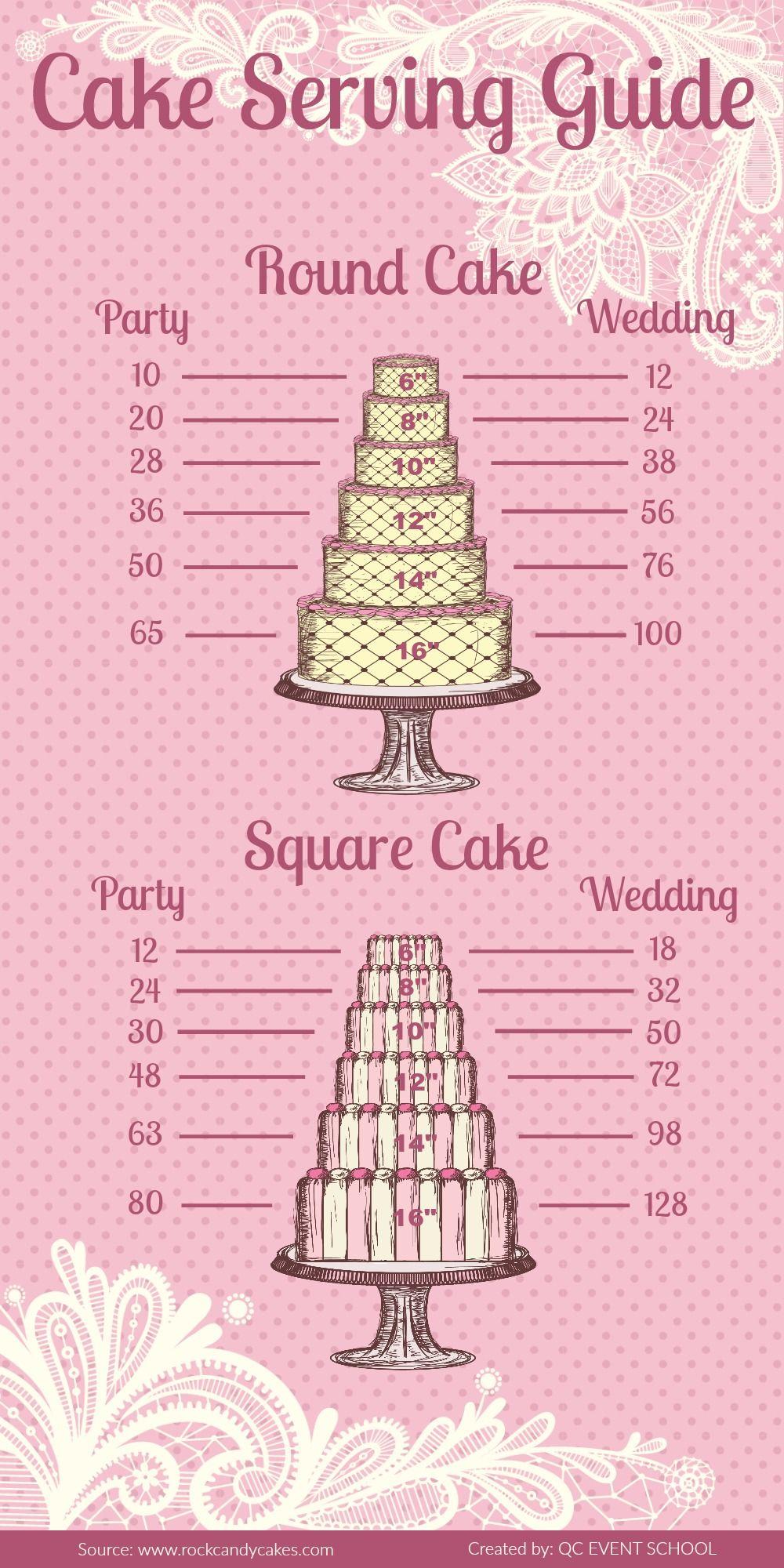 Cake Serving Guide Cake servings