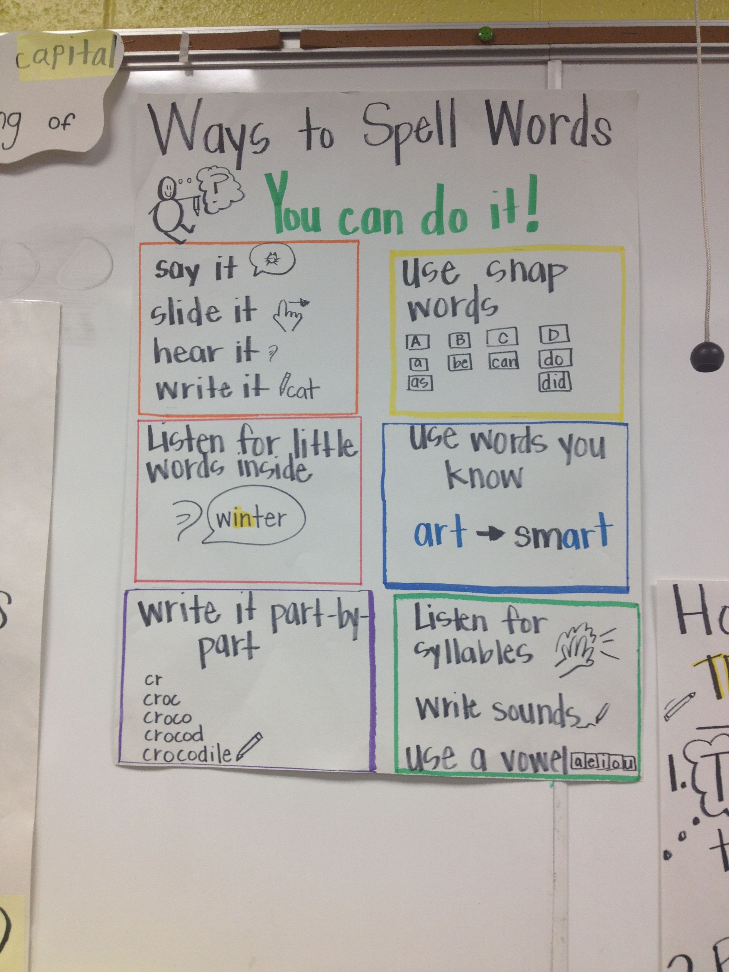 Great Anchor Chart Reminding The Students Of All The