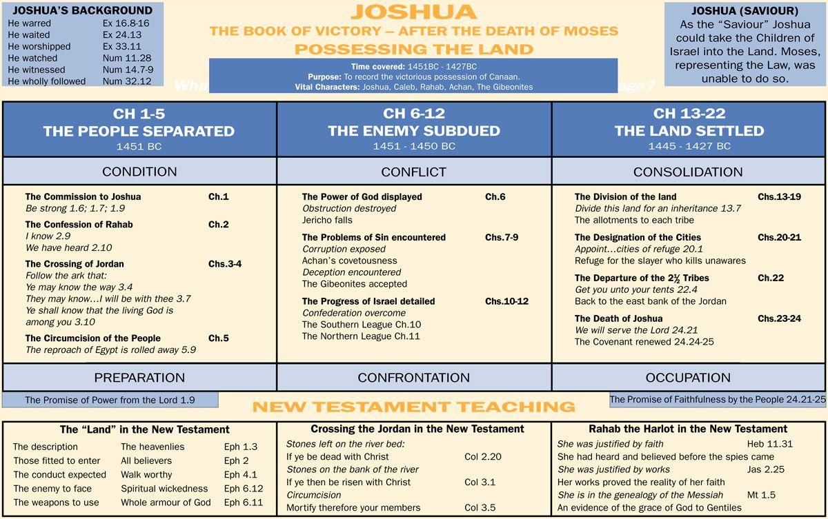 Joshua Chapter 7 Summary