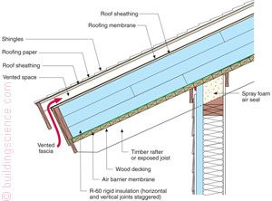 Bsi046 figure 08 vented unvented roof details for What is roof sheathing definition