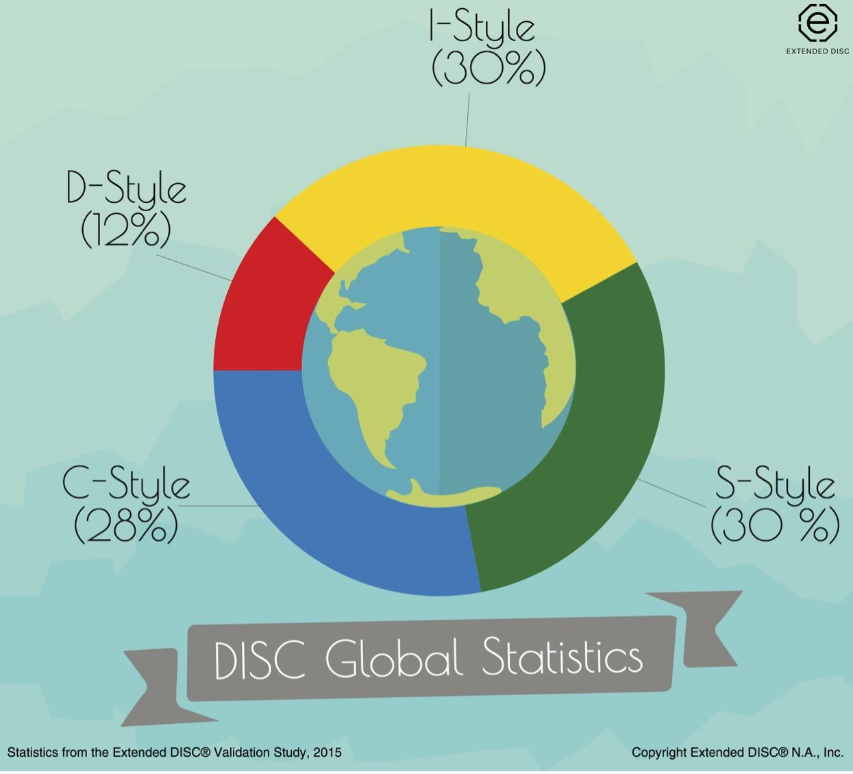DISC makeup of the global population based on statistics