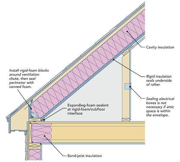Two Ways To Insulate Attic Kneewalls Attic Renovation Attic