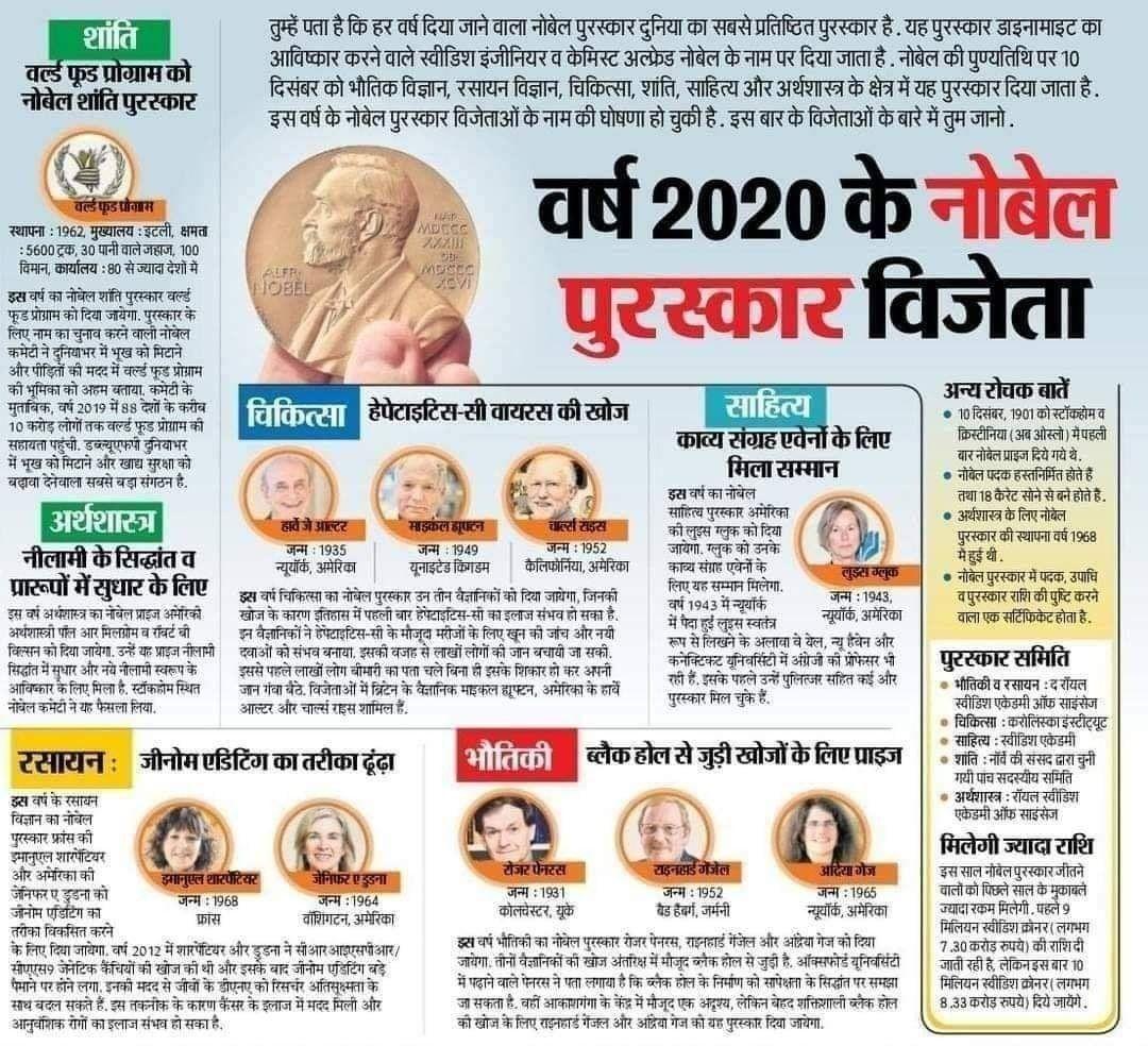 Nobel Prize 2020 Winner List In Hindi General Knowledge Facts General Knowledge Book Medical Knowledge
