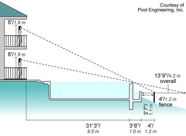 Como Projetar Infinity Pool Piscinas Modernas Construcao De Piscina Piscina