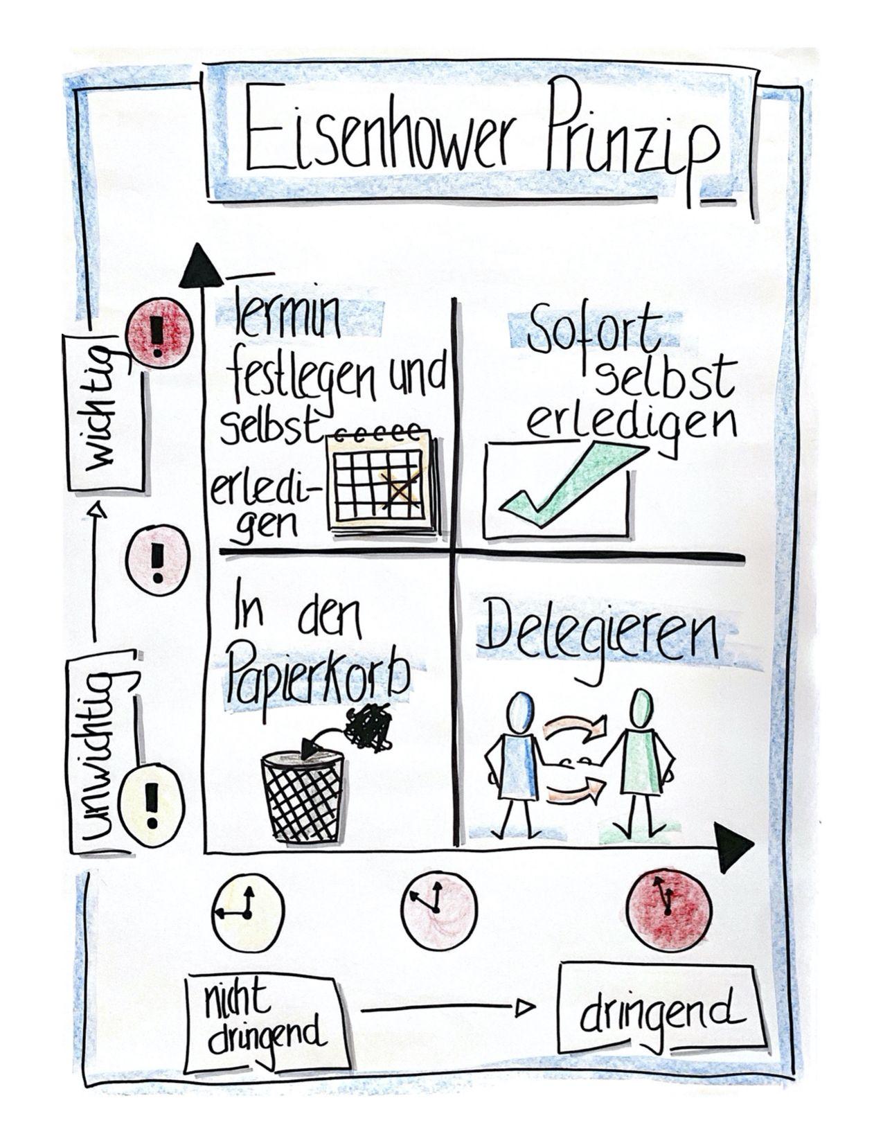 Visualisieren Am Flipchart Karriereservice De Kooperatives Lernen Kommunikation Lernen Lebenslanges Lernen