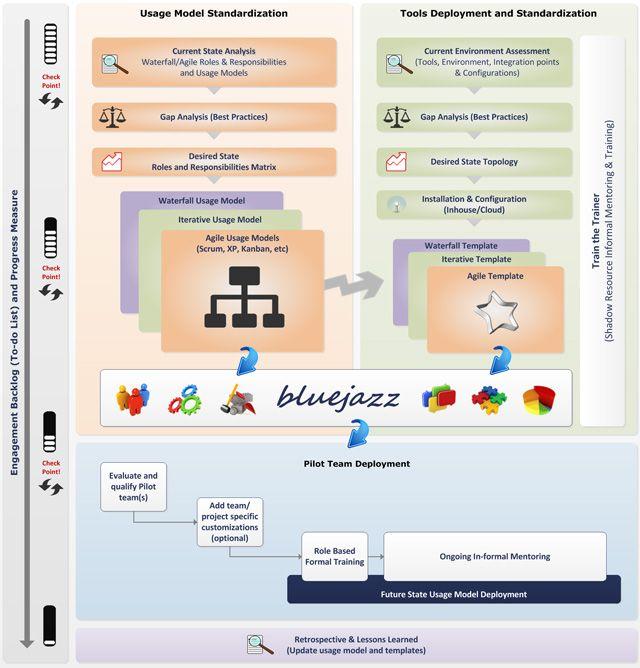 People + Process + Technology + Balance = Successful Tool Deployment