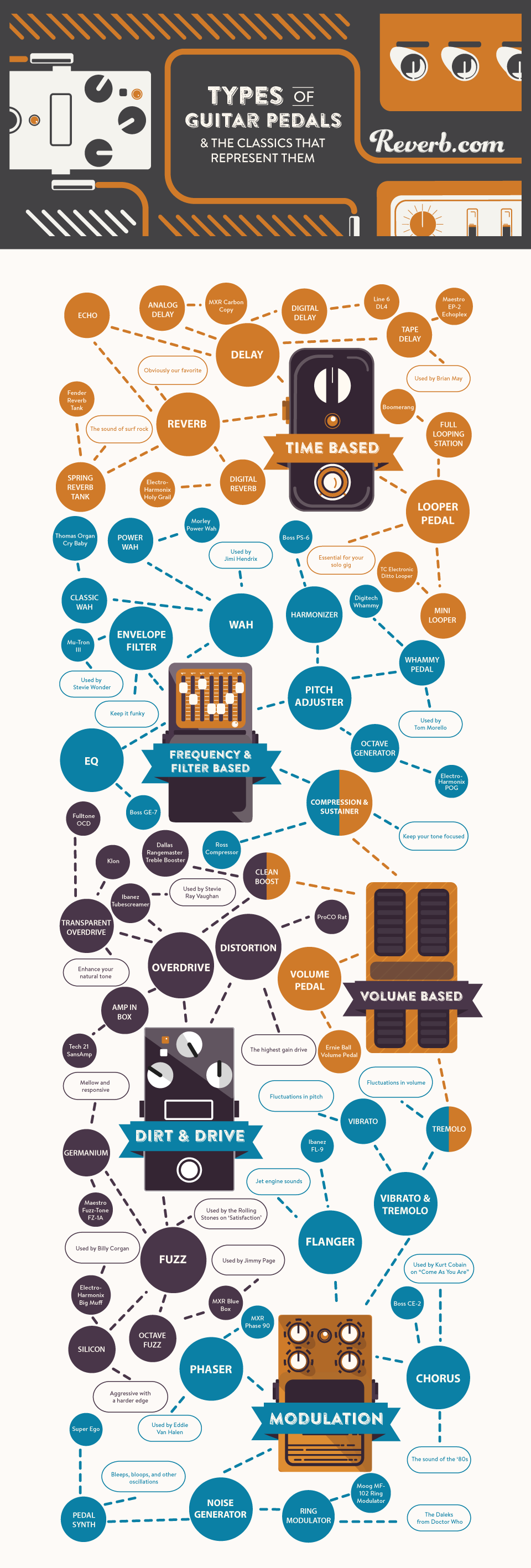 Infographic: Types of Guitar Pedals and the Classics That Represent Them