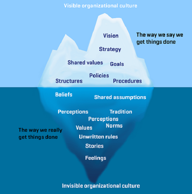 culture through icebergs Some aspects of organizational culture are visible on the surface, like the tip of an iceberg, while others are implicit and submerged within the organization.