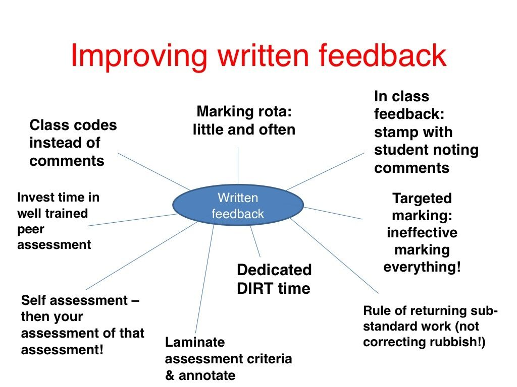 Improving Written Feedback  Teacher Teaching Ideas And School