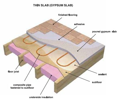 Radiant Heating System Section Google Search Heated Floors Flooring Plywood Panels
