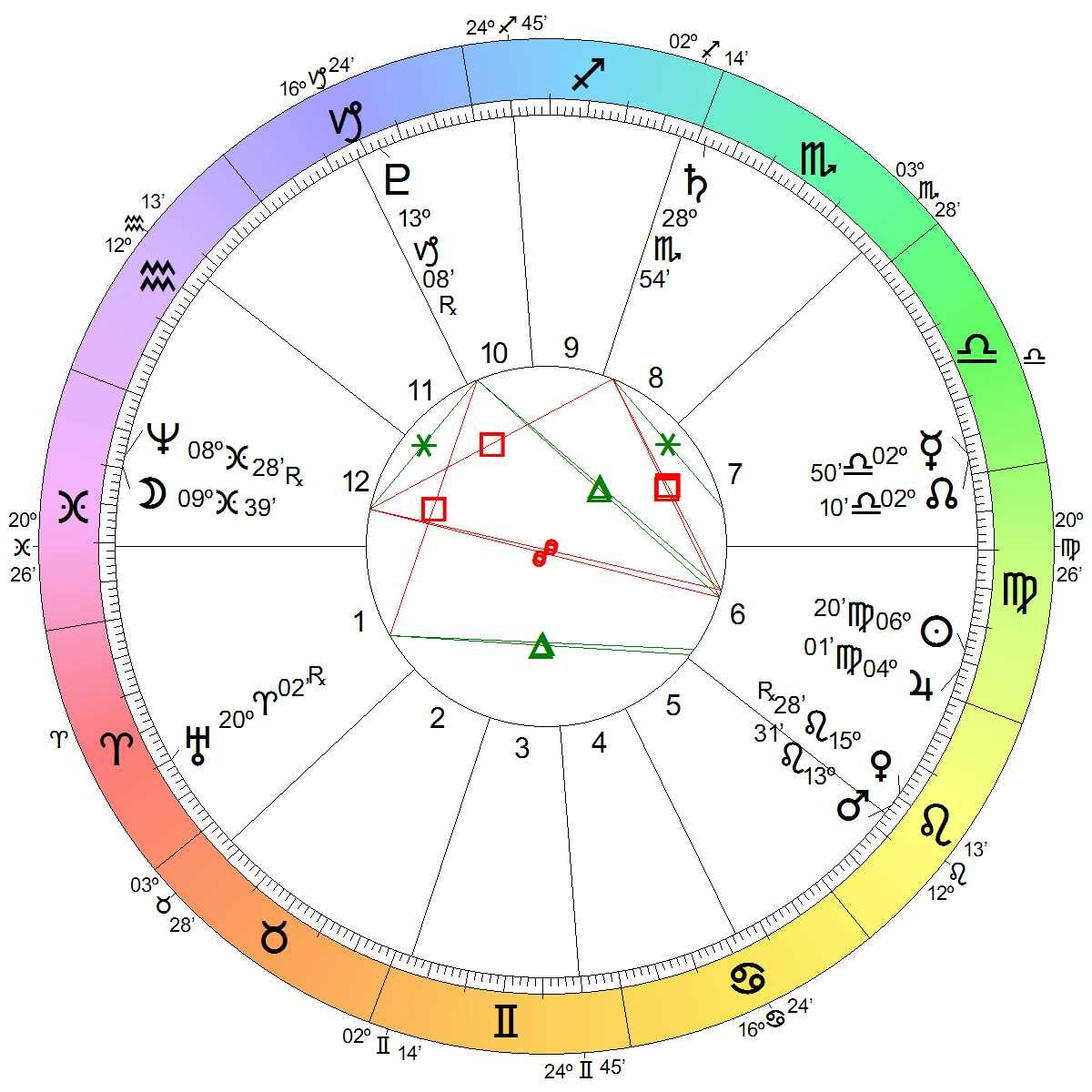 Super moon full moon august 29 2015 astrologyland chart wheel super moon full moon august 29 2015 astrologyland chart wheel free astrology charthoroscope geenschuldenfo Gallery
