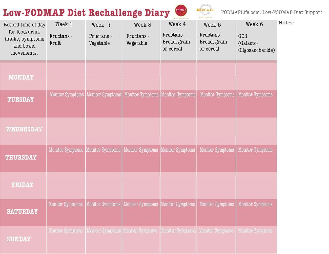 Lowfodmap diet tools diary in 2020 fodmap low fodmap