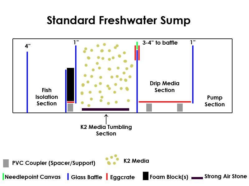 Freshwater Sump Design