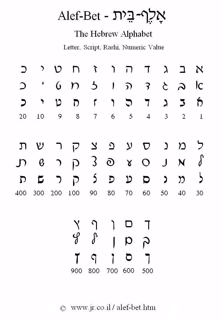 The Hebrew Alphabet Alef Bet Hebrew Alphabet Learn Hebrew Hebrew Words
