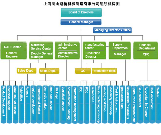 7 Company Structure Ideas Company Structure Company Business Structure