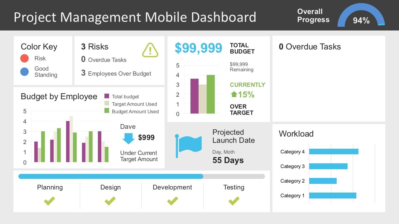 Project Management Dashboard Powerpoint Template With Images