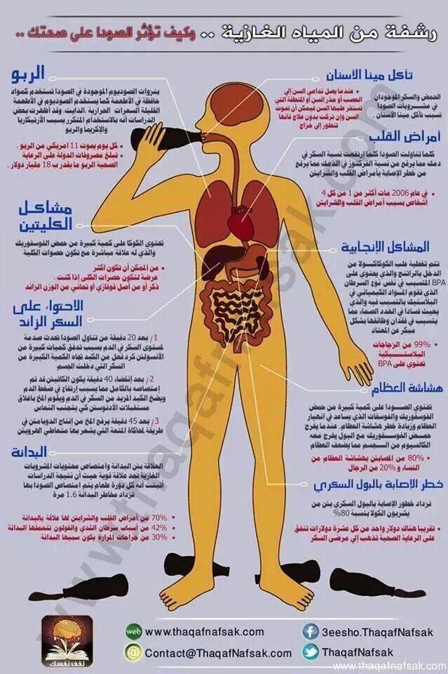 رشفة من المياه الغازية Medical Information The Secret Book Health And Nutrition