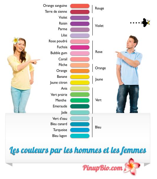 Couleurs hommes femmes perception astuce beaut - Associer les couleurs ...