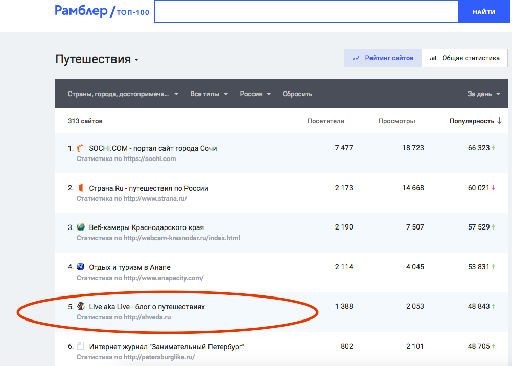 Поднятие блога LiveAkaLive в ТОП-Рабмлер до 5 позиции в течение дня в широком рейтинге
